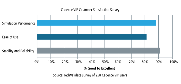 Verification IP Customer Satisfaction
