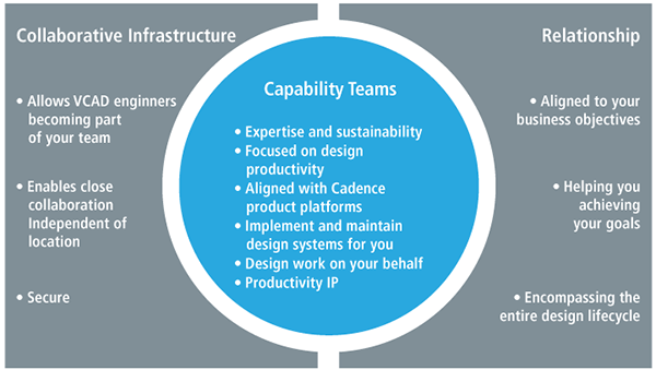 VCAD Services Collaboration Infrastructure