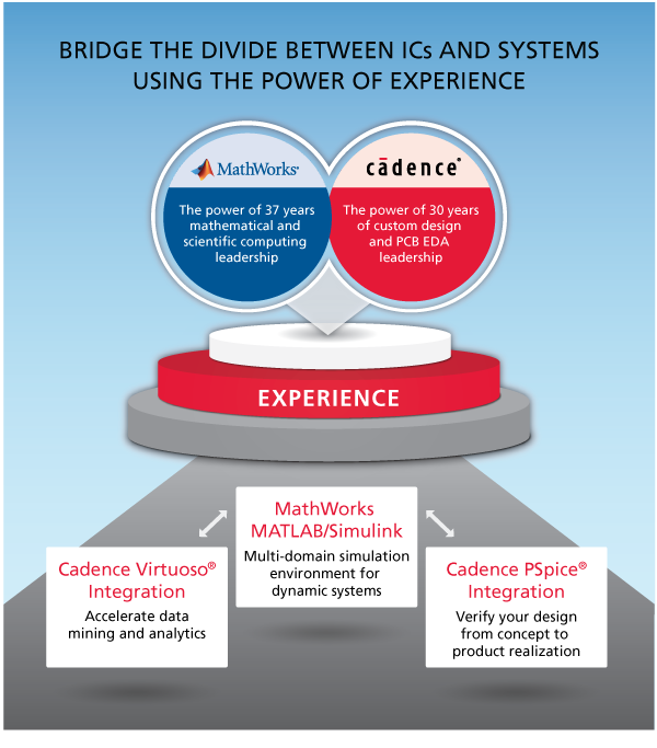 The Power of Cadence and MathWorks