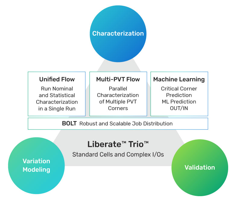 Liberate Trio Unified Library Characterization System