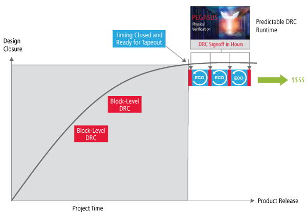 Graph showing predictable DRC run times with near-linear scalability