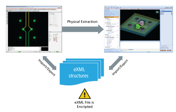 Image showing an example of exml file structures as displayed in Cadence Allegro