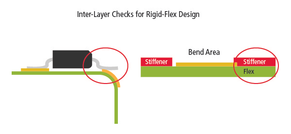 Image showing Cadence Allegro inter-layer checks for Rigid Flex capabilities