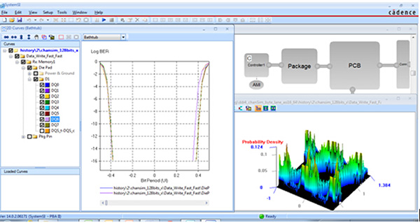 Image demonstrates how to test design flow for IO-SSO specialists in PCB Design