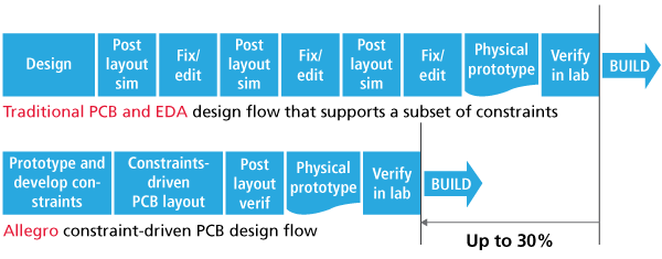 Constraint-Driven PCB Layout