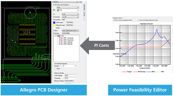 Screenshots showing how the Power Feasibility Editor is used within the Allegro PCB Designer