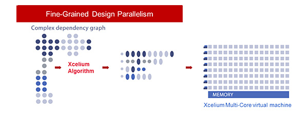 Xcelium Parallel Logic Simulation