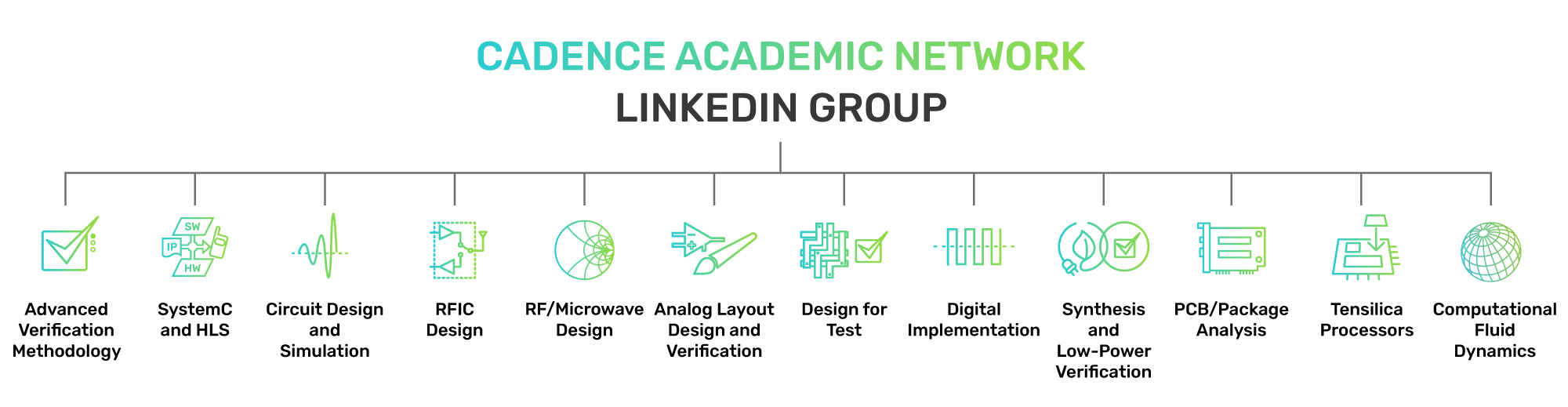 can-linkedIn-groups