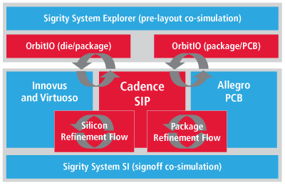 fig03-system-level-interconnect-interoperability-400px